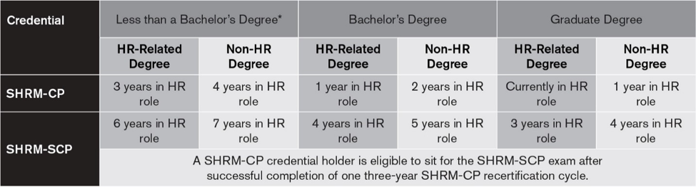 Table with SHRM program options and the starting credentials required to earn the certificates